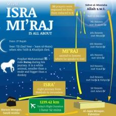 Isrā and Mi'rāj